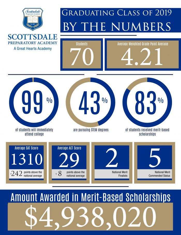 info graphic, 4.9 million in scholarships