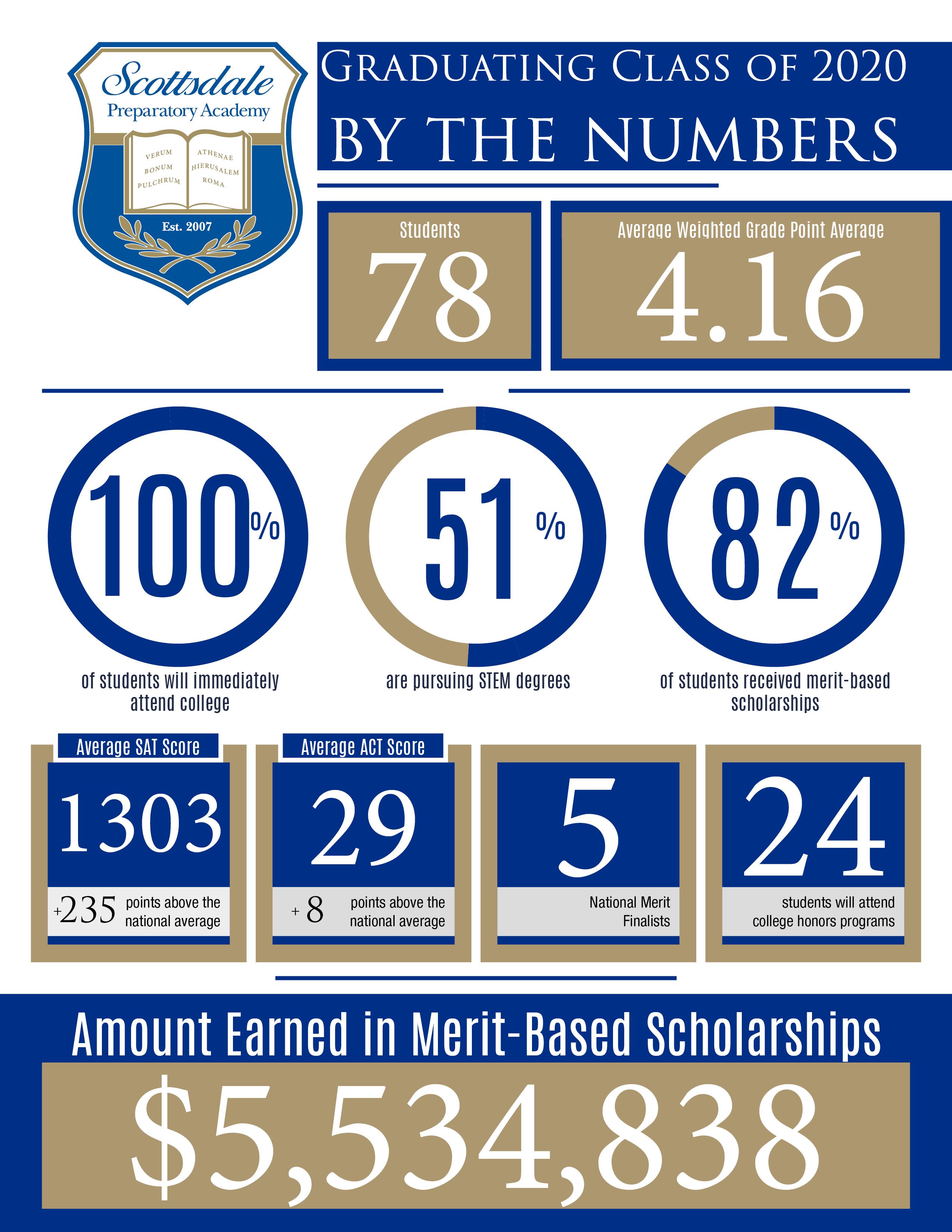 5.5 million in scholarships